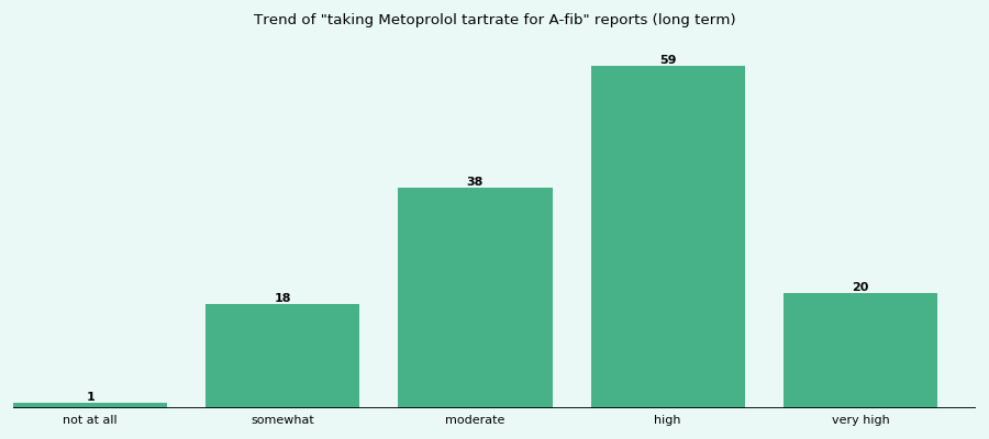 Does Metoprolol tartrate work for your A-fib (long term)?