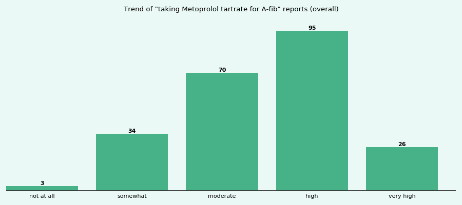 Does Metoprolol tartrate work for your A-fib (overall)?
