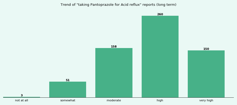 Does Pantoprazole work for your Acid reflux (long term)?