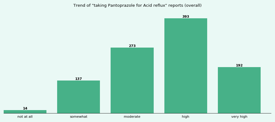 Does Pantoprazole work for your Acid reflux (overall)?