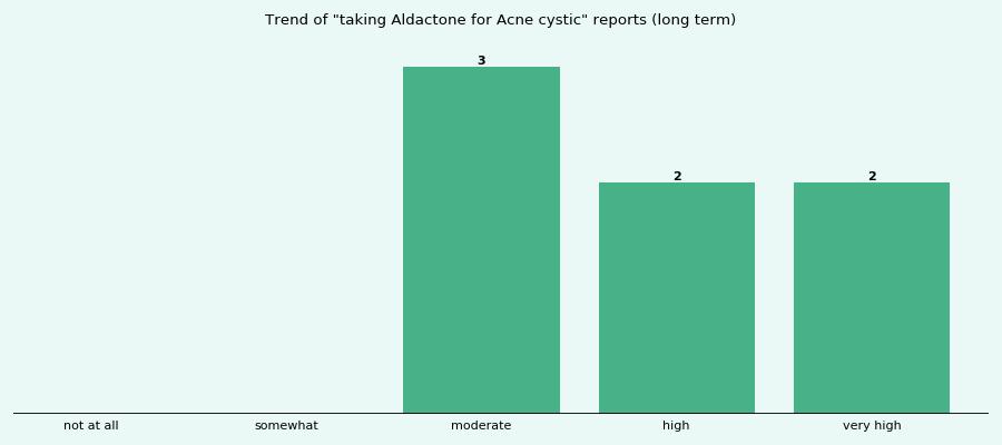 Aldactone Acne How Long