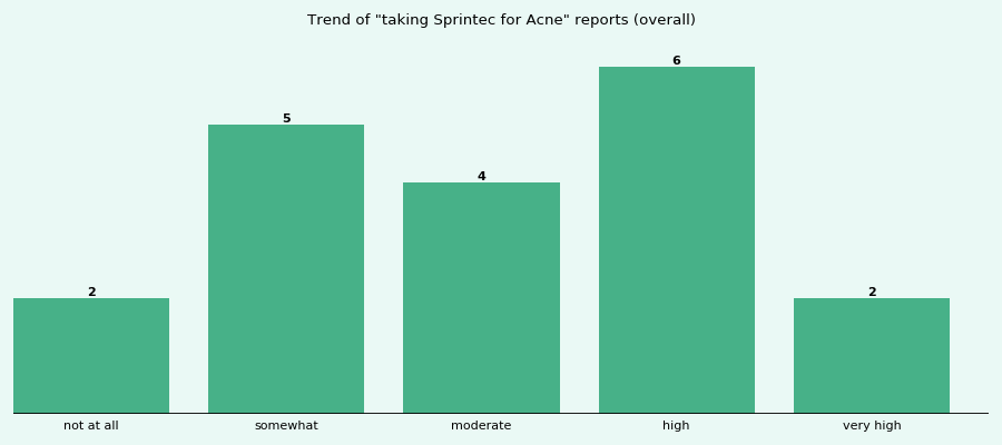 Does Sprintec work for your Acne (overall)?