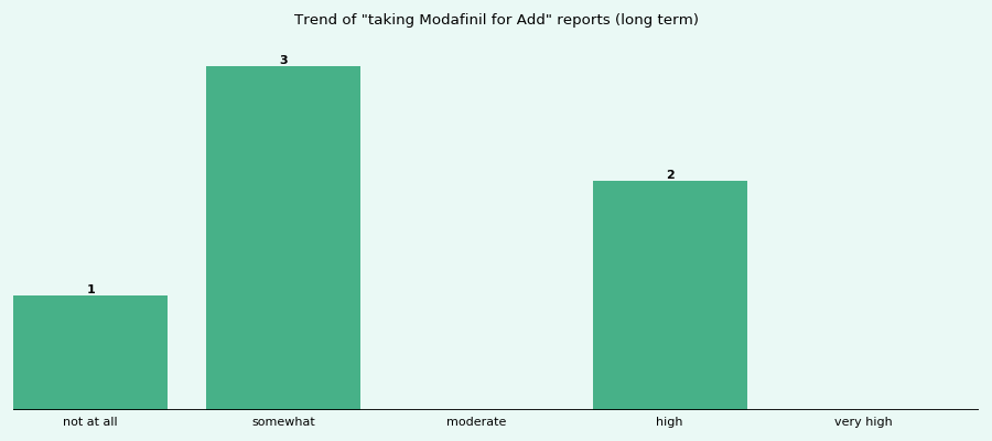 Does Modafinil work for your Add (long term)?