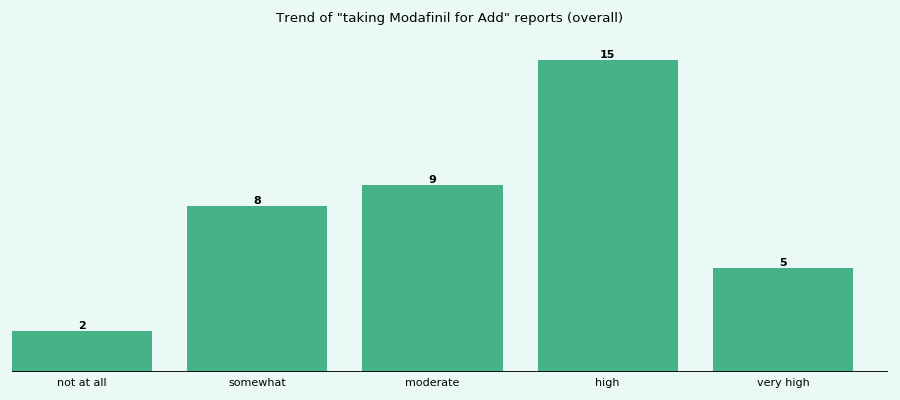 Does Modafinil work for your Add (overall)?