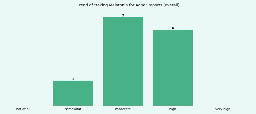 melatonin adhd