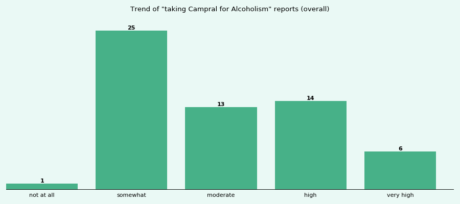 Does Campral work for your Alcoholism (overall)?