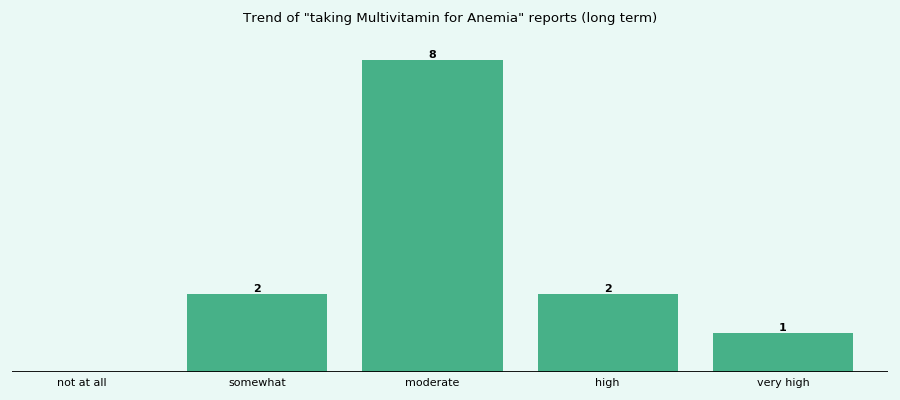 Does Multivitamin work for your Anemia (long term)?
