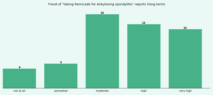 Does Remicade work for your Ankylosing spondylitis (long term)?