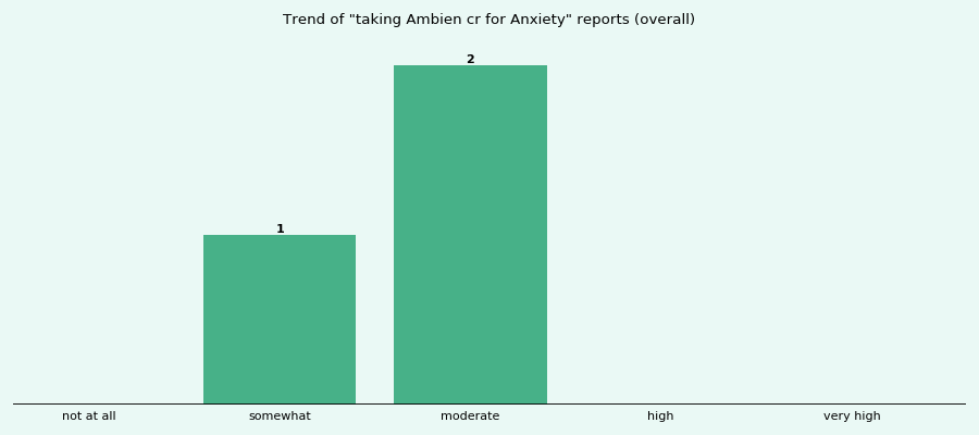 Does Ambien cr work for your Anxiety (overall)?