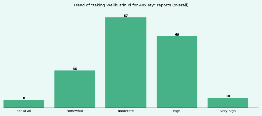 Does Wellbutrin xl work for your Anxiety (overall)?