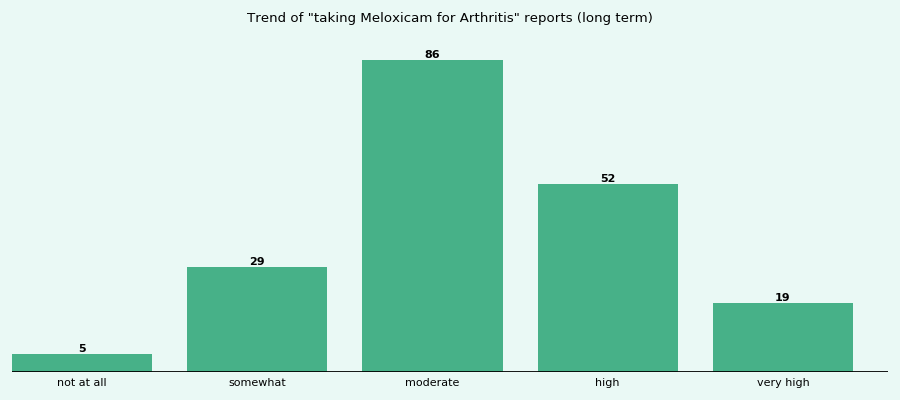 Does Meloxicam work for your Arthritis (long term)?