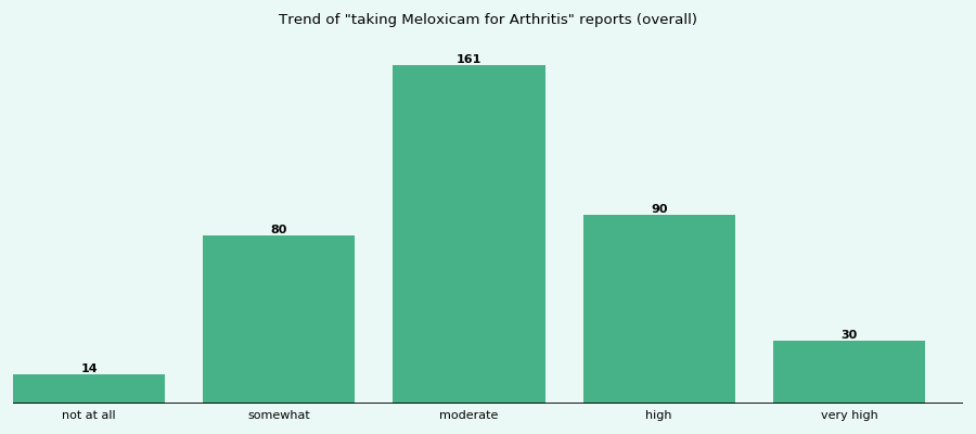Does Meloxicam work for your Arthritis (overall)?