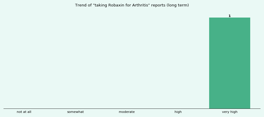 Does Robaxin work for your Arthritis (long term)?