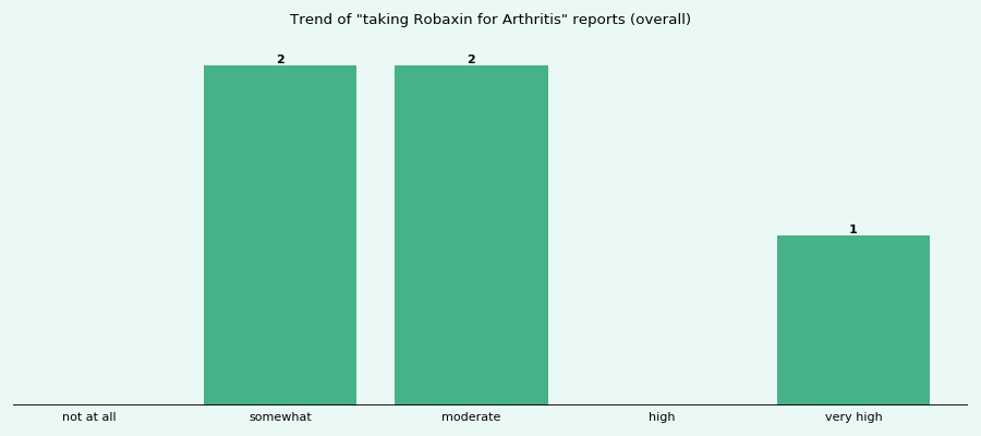 Does Robaxin work for your Arthritis (overall)?