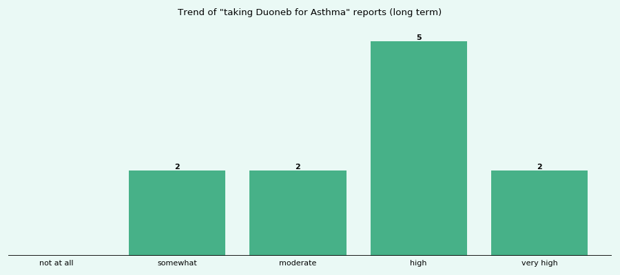 Does Duoneb work for your Asthma (long term)?