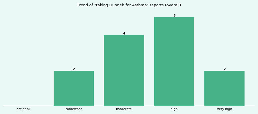 Does Duoneb work for your Asthma (overall)?