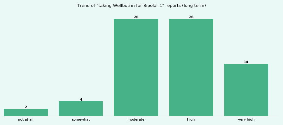 Does Wellbutrin work for your Bipolar 1 (long term)?