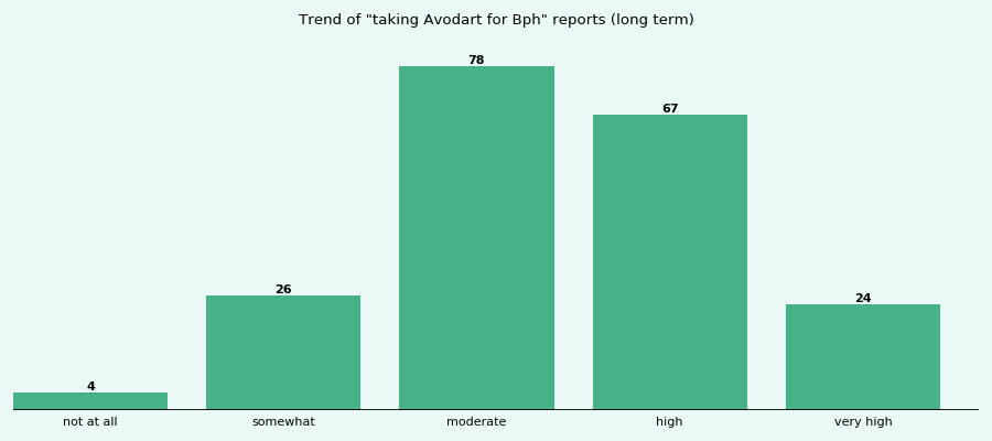 Does Avodart work for your Bph (long term)?