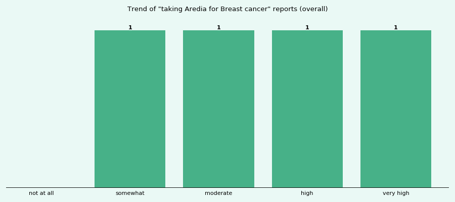 Does Aredia work for your Breast cancer (overall)?
