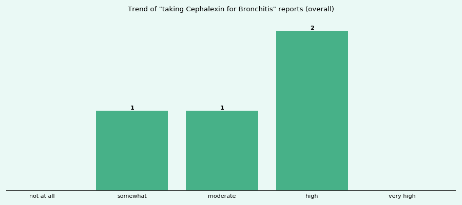 Does Cephalexin work for your Bronchitis (overall)?