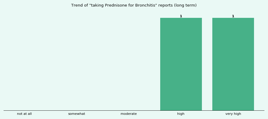 Does Prednisone work for your Bronchitis (long term)?