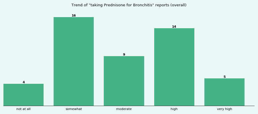 Does Prednisone work for your Bronchitis (overall)?