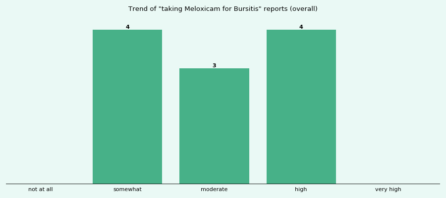 Does Meloxicam work for your Bursitis (overall)?