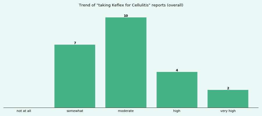Does Keflex work for your Cellulitis (overall)?