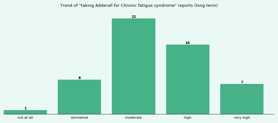 Does Adderall work for your Chronic fatigue syndrome (long term)?