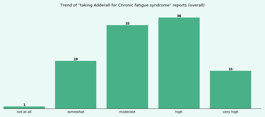 Does Adderall work for your Chronic fatigue syndrome (overall)?