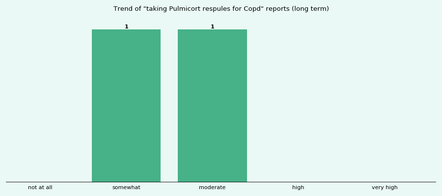 Does Pulmicort respules work for your Copd (long term)?