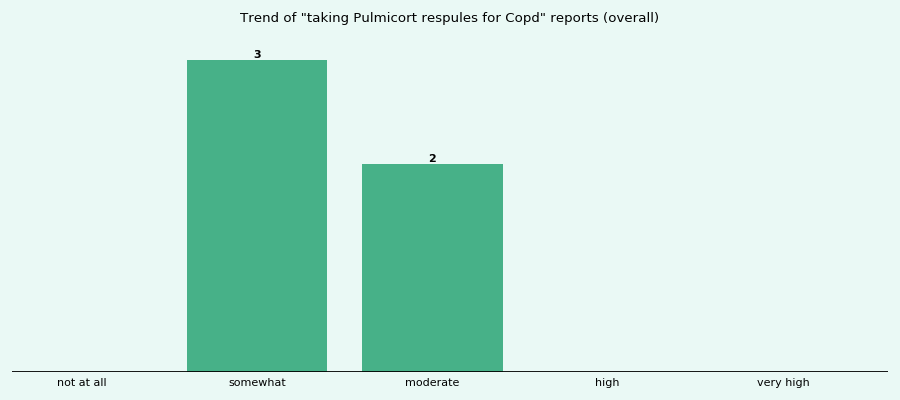 Does Pulmicort respules work for your Copd (overall)?
