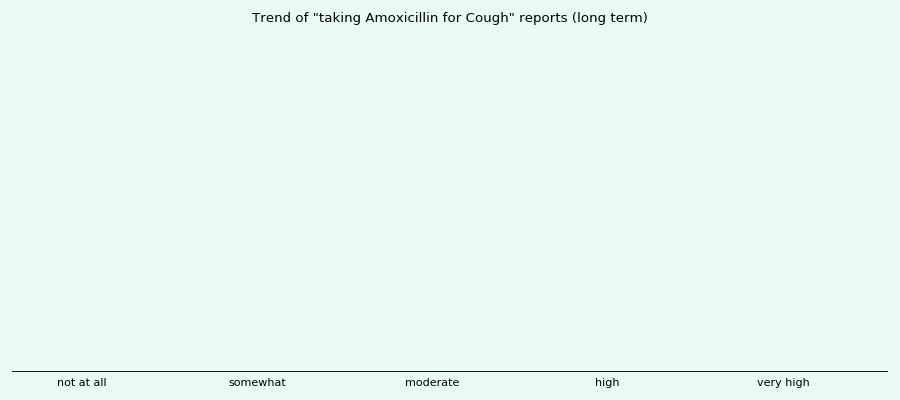 Does Amoxicillin work for your Cough (long term)?