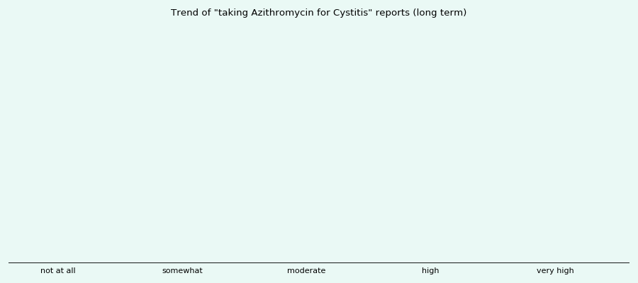 How long does azithromycin take to cure an infection?