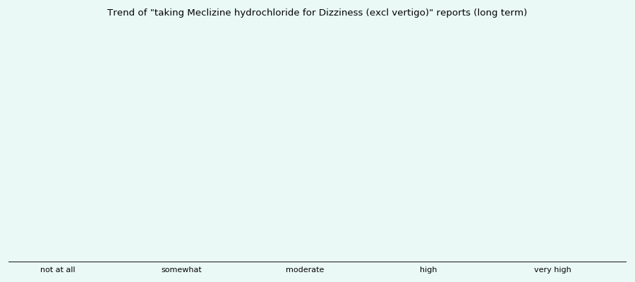 Does Antivert Work For Dizziness
