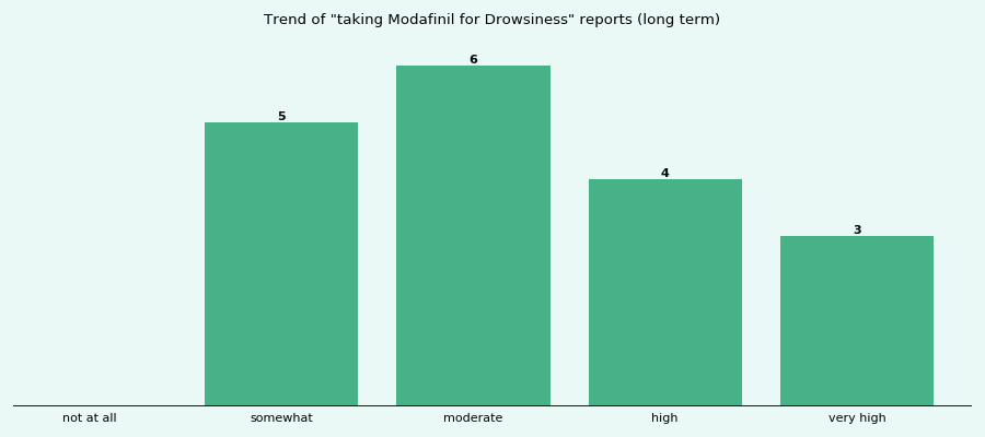 Does Modafinil work for your Drowsiness (long term)?