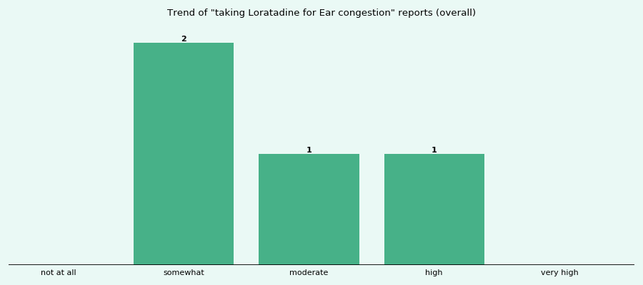 Does Loratadine work for your Ear congestion (overall)?