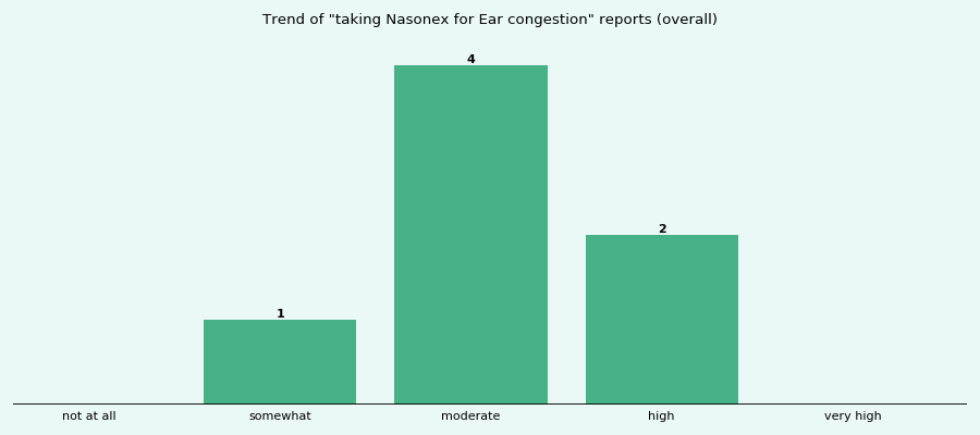 Does Nasonex work for your Ear congestion (overall)?