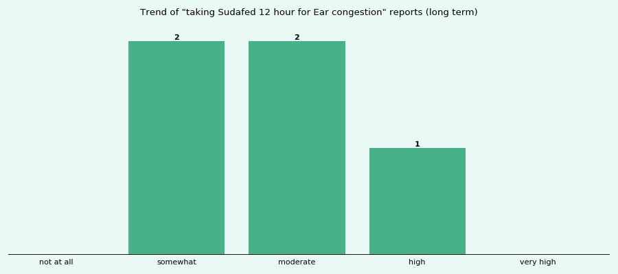 Does Sudafed 12 hour work for your Ear congestion (long term)?
