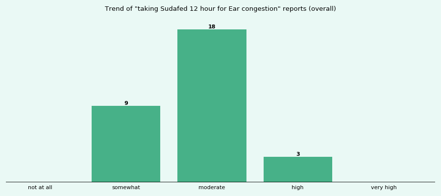Does Sudafed 12 hour work for your Ear congestion (overall)?