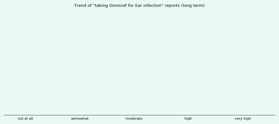 Does Omnicef work for your Ear infection (long term)?