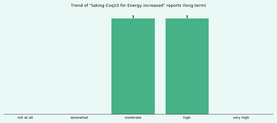 Does Coq10 work for your Energy increased (long term)?