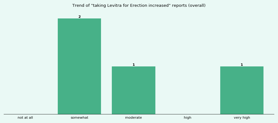 How long does levitra take to work