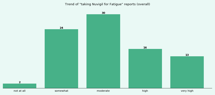 Does Nuvigil work for your Fatigue (overall)?