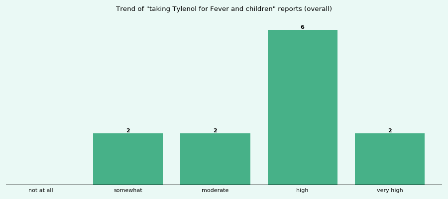 Does Tylenol work for your Fever and children (overall)?