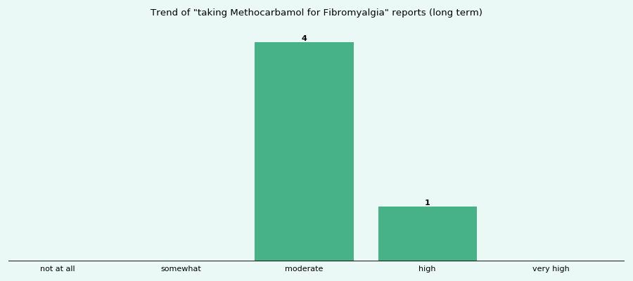 Does Methocarbamol work for your Fibromyalgia (long term)?