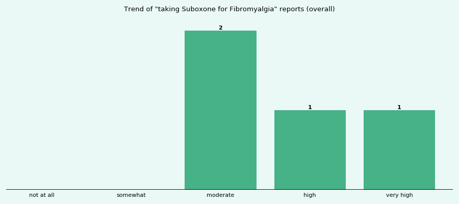 Does Suboxone work for your Fibromyalgia (overall)?