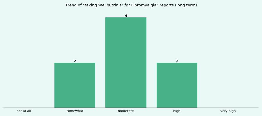 term long sr wellbutrin