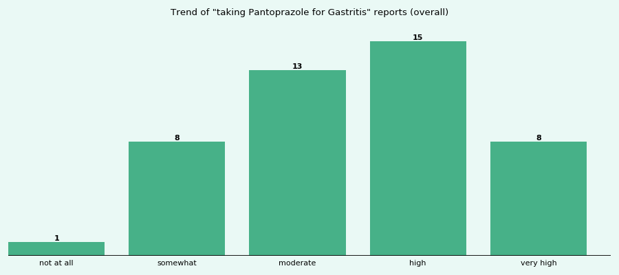Does Pantoprazole work for your Gastritis (overall)?