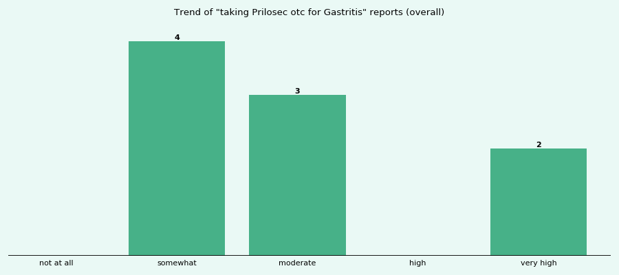 Does Prilosec otc work for your Gastritis (overall)?